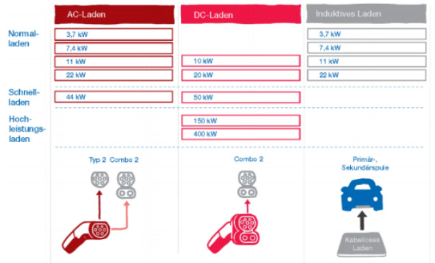Grafik_AC-DC-Ladestation