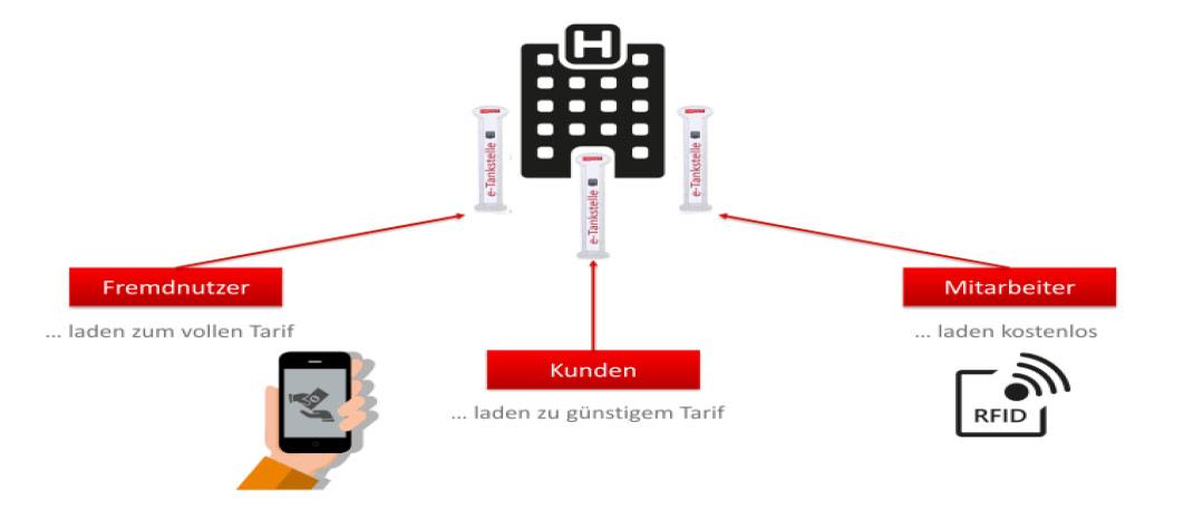 grafik_ladestation-varianten-1